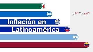 Inflación en Latinoamérica