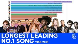 top-20-longest-leading-no-1-song-on-billboard-hot-100-1958-2019