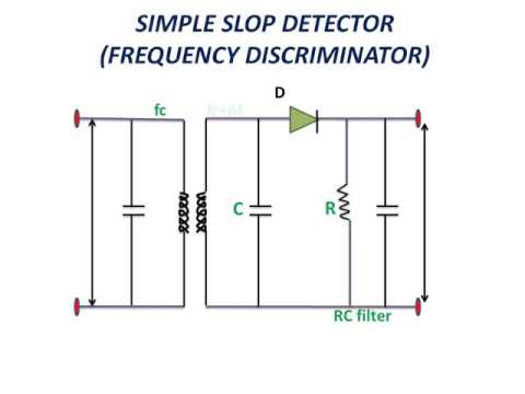 LEARN AND GROW !! Simple Slop Detector(Frequency Discriminator) !