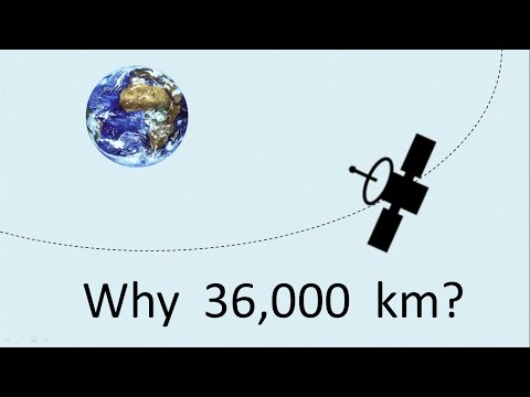 Why must geostationary satellites be parked at altitude of 36000 km?