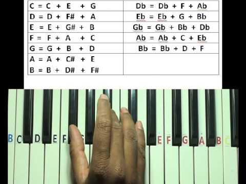 Major chords on keyboard