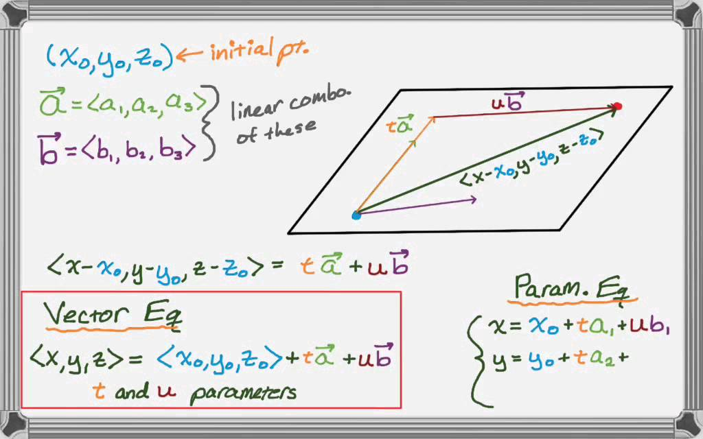 Vector and Parametric Equations of a Plane - YouTube
