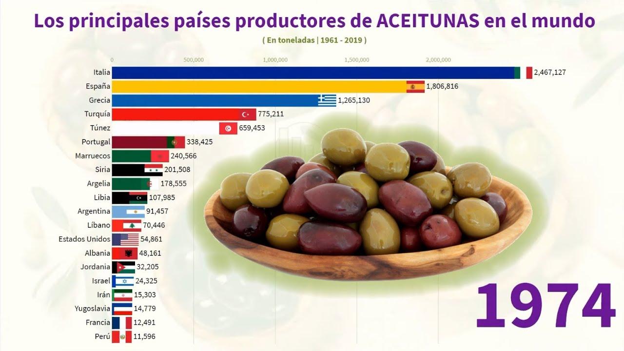 Los principales países productores de ACEITUNAS en el mundo