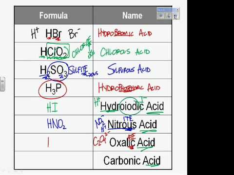 Writing names formulas for acids youtube for How do i find the name of a movie