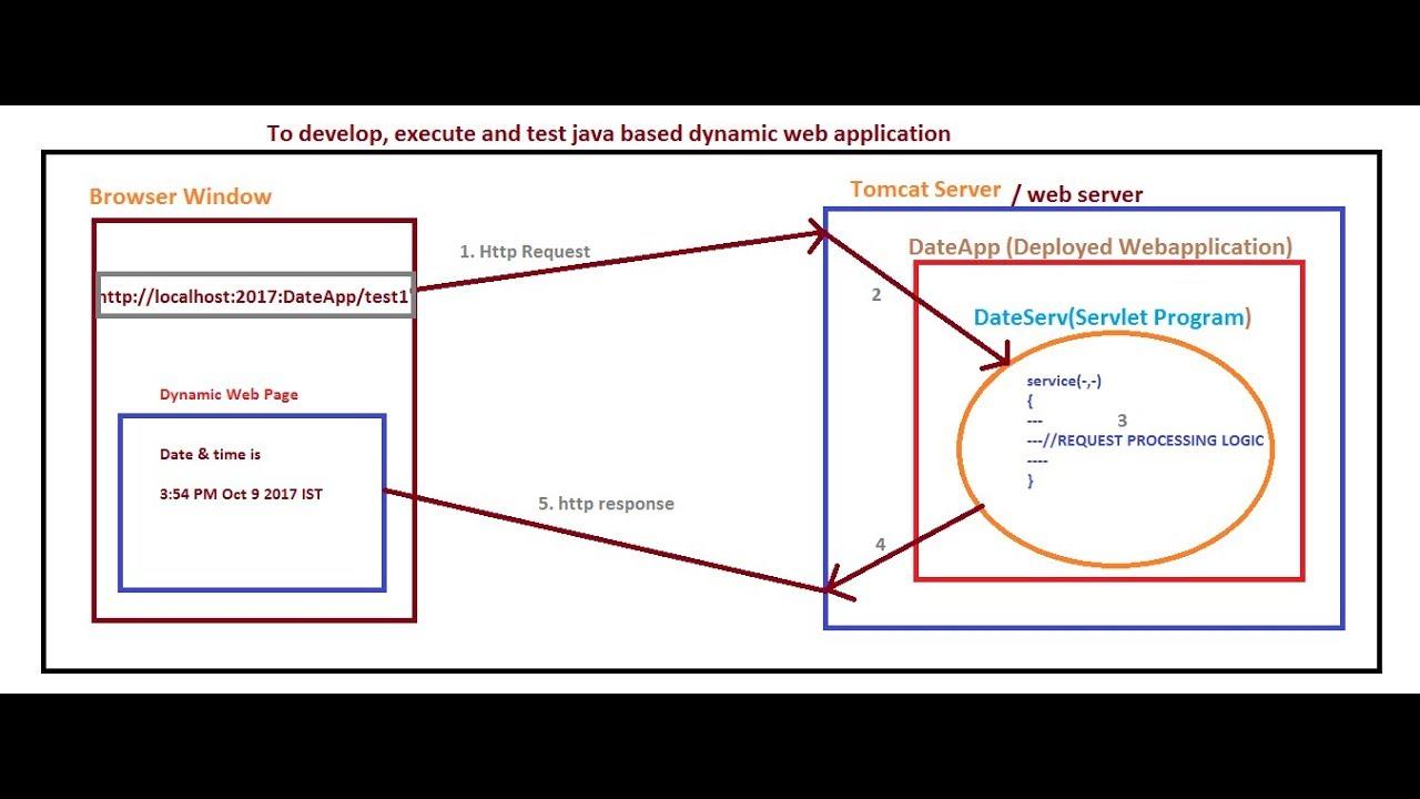 10 advanced java servlet tutorial developing java web 10 advanced java servlet tutorial developing java web application adv java baditri Images