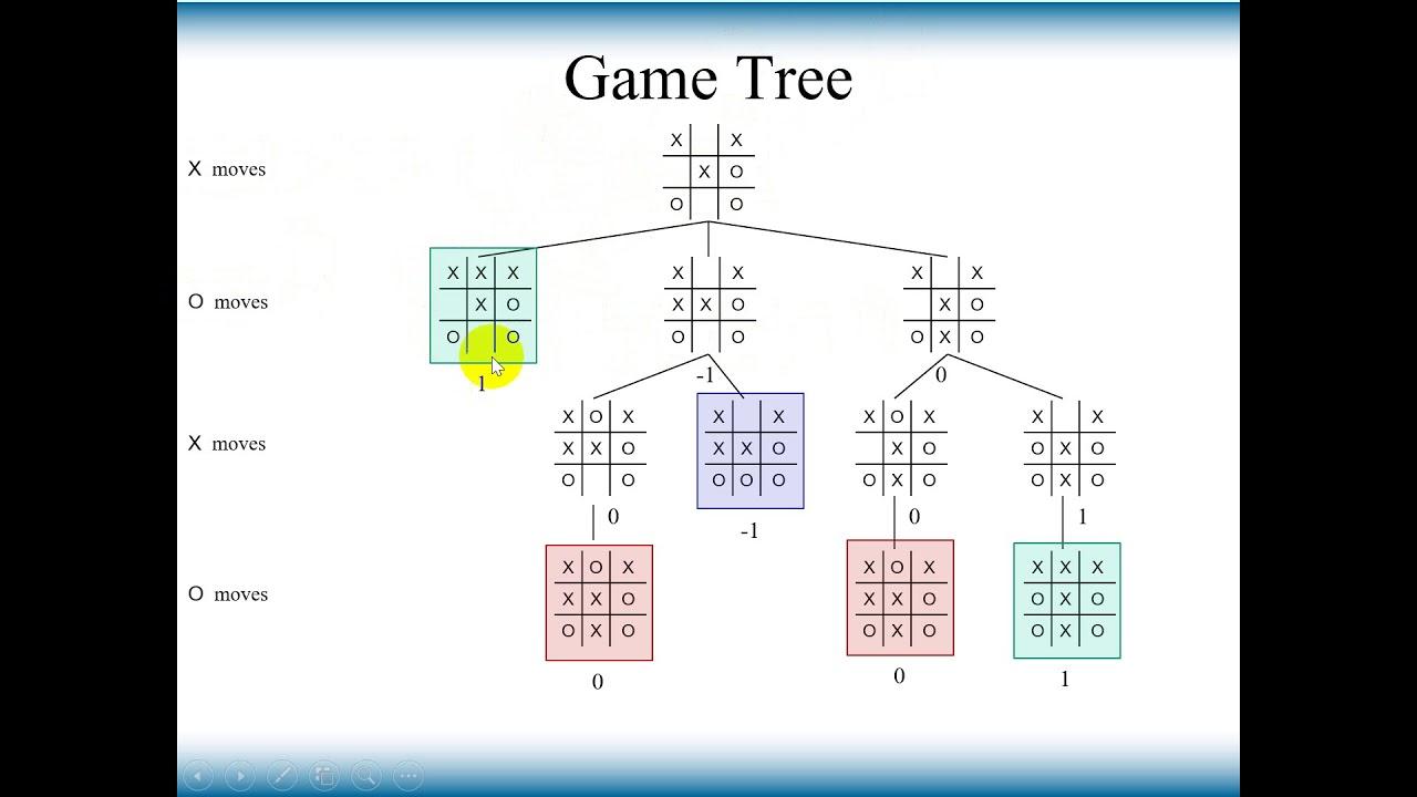 Thuật toán minimax trong game cờ caro