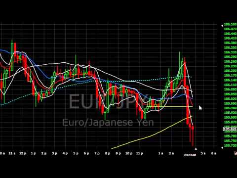 Live forex trading video