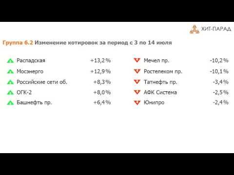 Котировки акций ВТБ на