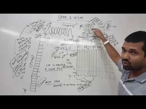 LTE OFDM and OFDMA,niladri nihar nanda