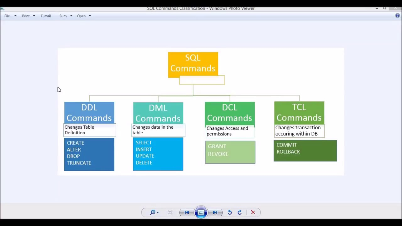Class 8 - Redshift DCL and TCL commands