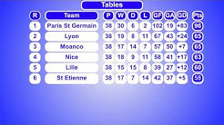 French Ligue 1 Results & Table