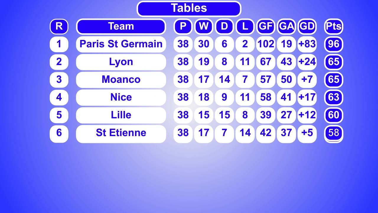 Charming French Ligue 1 Results U0026 Table