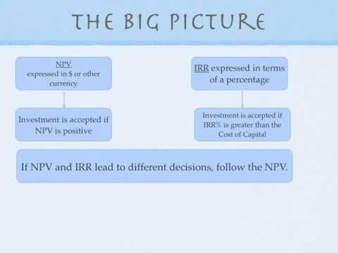 Investment criteria npv capital one business analyst exit opportunities after investment