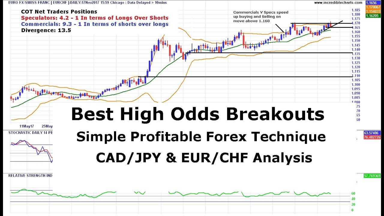 Forex analysis techniques