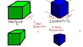 how to draw oblique to 1 point perspective isometric to 2 point perspective drawing made easy