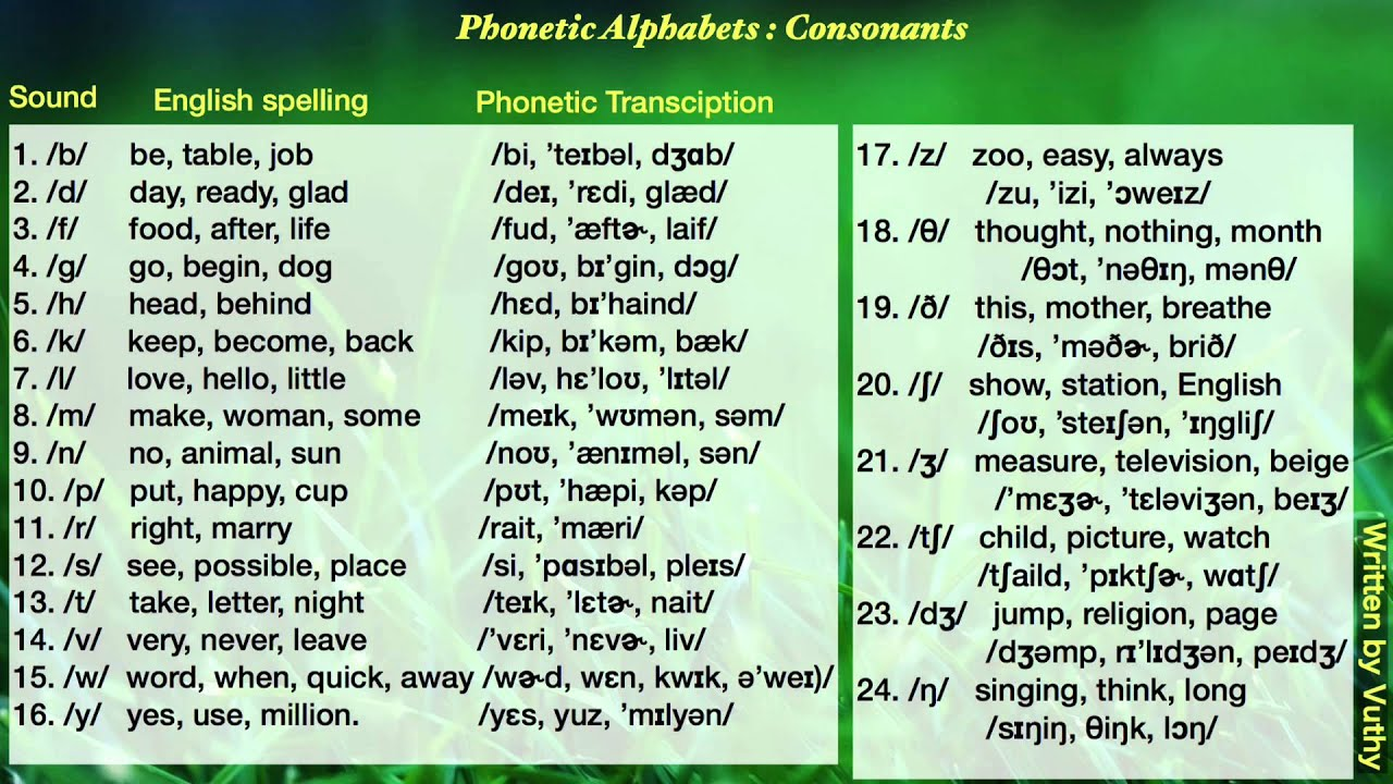 English Phonetic Alphabets Consonants With Pronunciation Youtube