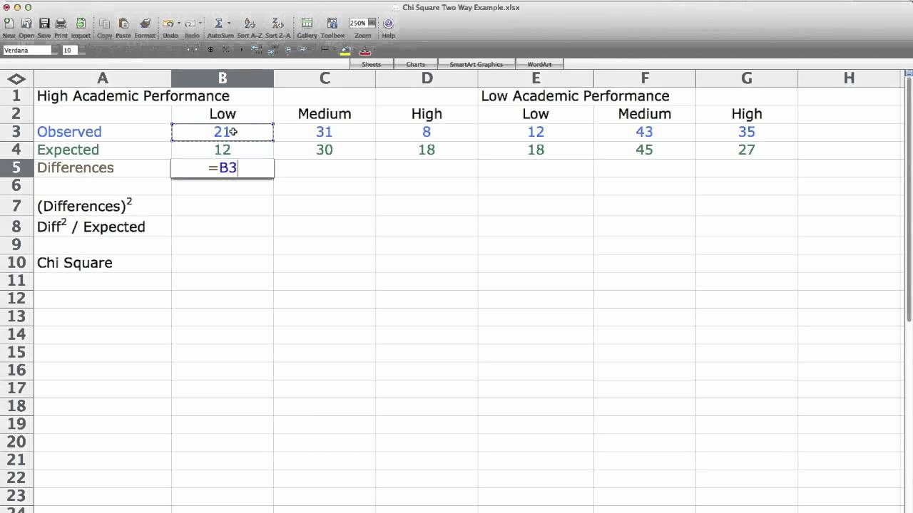 How To Calculate Chi Square Two Way Test Independence Using Excel Youtube