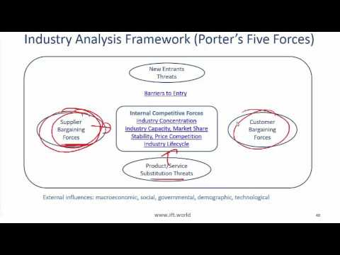 2017 Level I CFA Equity: Industry and Company Analysis - Summary