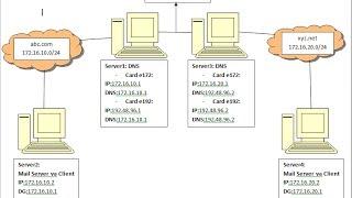 quản trị mạng- sơ đồ cấu hình 2 domain