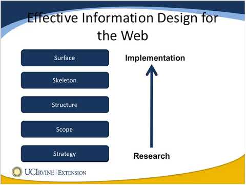Web Design and Development Special Topic: Effective Information Design (7/17/2012)