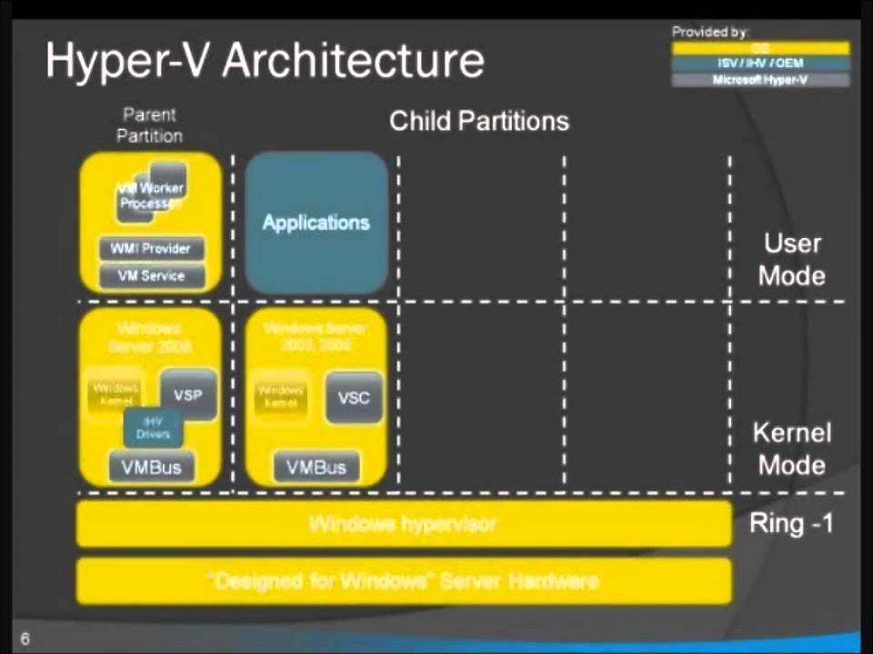 Hyper v architecture demonstration video youtube for Microsoft hyper v architecture