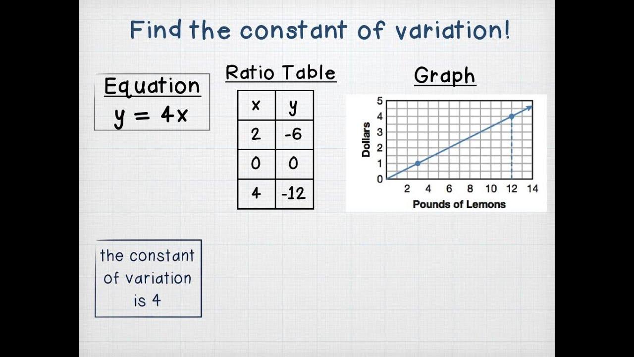 Direct Variation: Multiple Representations