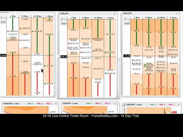 Live Forex Day Trading Scalping Room- 09-28-11 Long Eur/Usd Bounce Trade