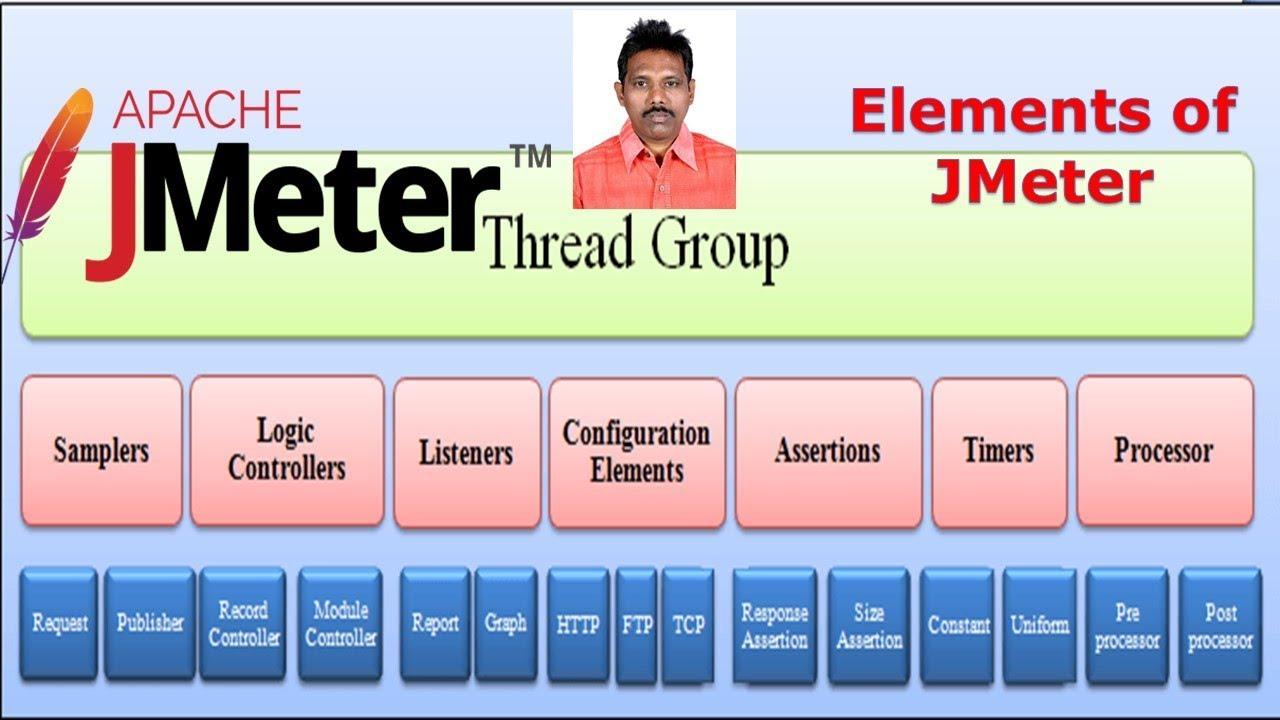 JMeter Tutorial 3: Elements of JMeter - Software Testing