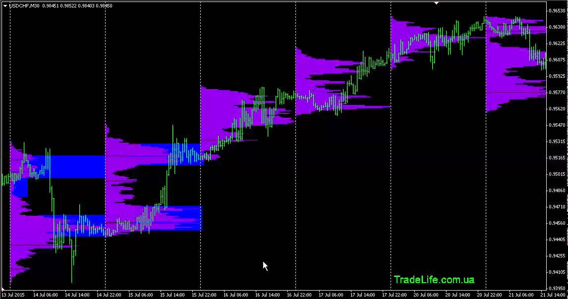 Индикатор объема вертикальный форекс kalendarz ekonomiczny forex