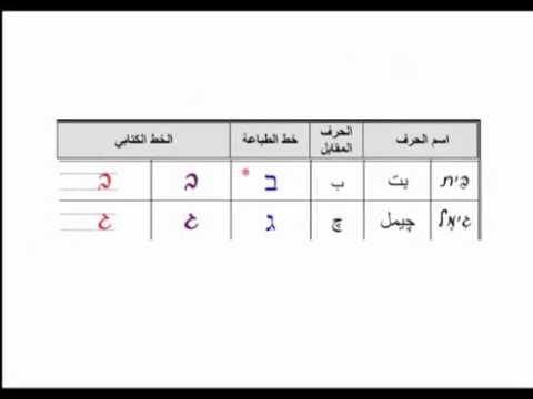 تعليم حروف اللغة العبرية بطريقة سهلة Youtube