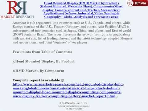 2020 Head Mounted Display (HMD) Industry by Products (Helmet Mounted, Wearable Glass)
