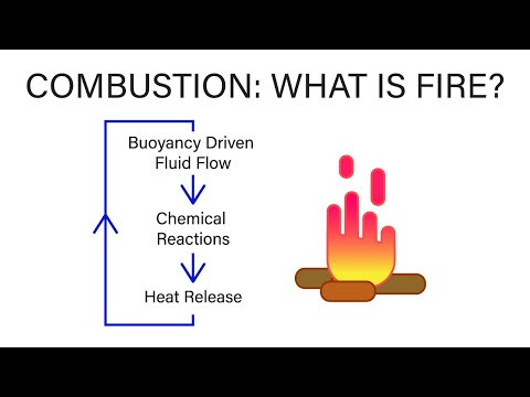 Mechanical Engineering Thermodynamics - Lec 31, pt 1 of 5:  Combustion - What is Fire?