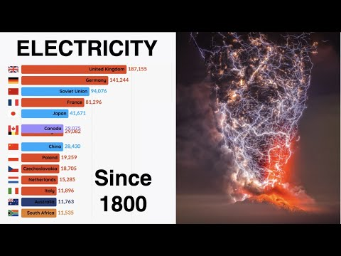 Top ENERGY usage by country | 1815 - 2019