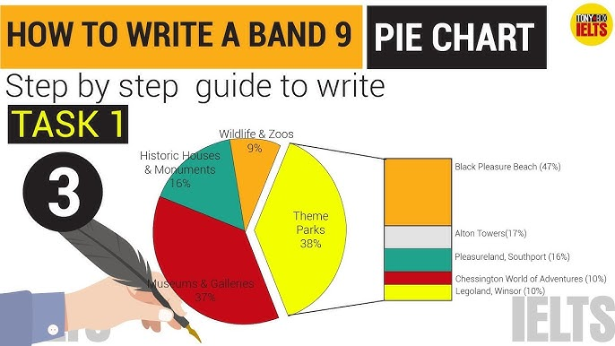 IELTS Writing Task 1 Samples (Graphs, Charts, Tables, Map) - YouTube