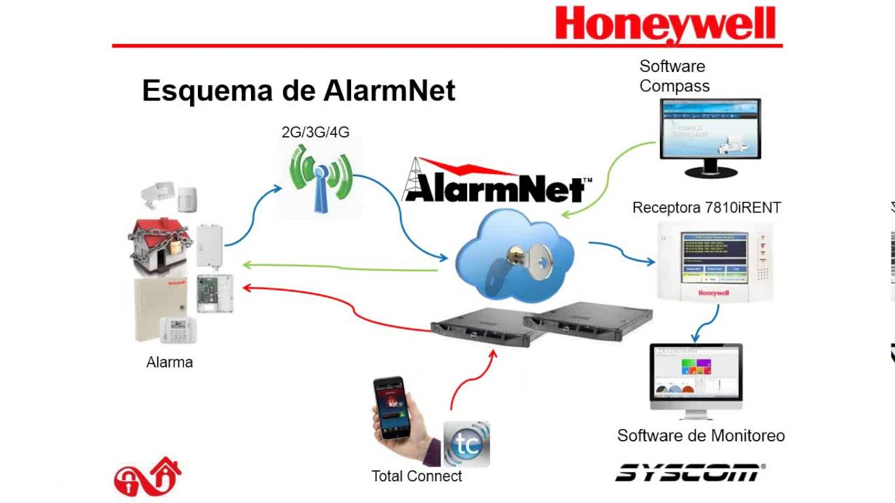 maxresdefault ventajas de comunicador gsm honeywell youtube gsmv4g wiring diagram at fashall.co