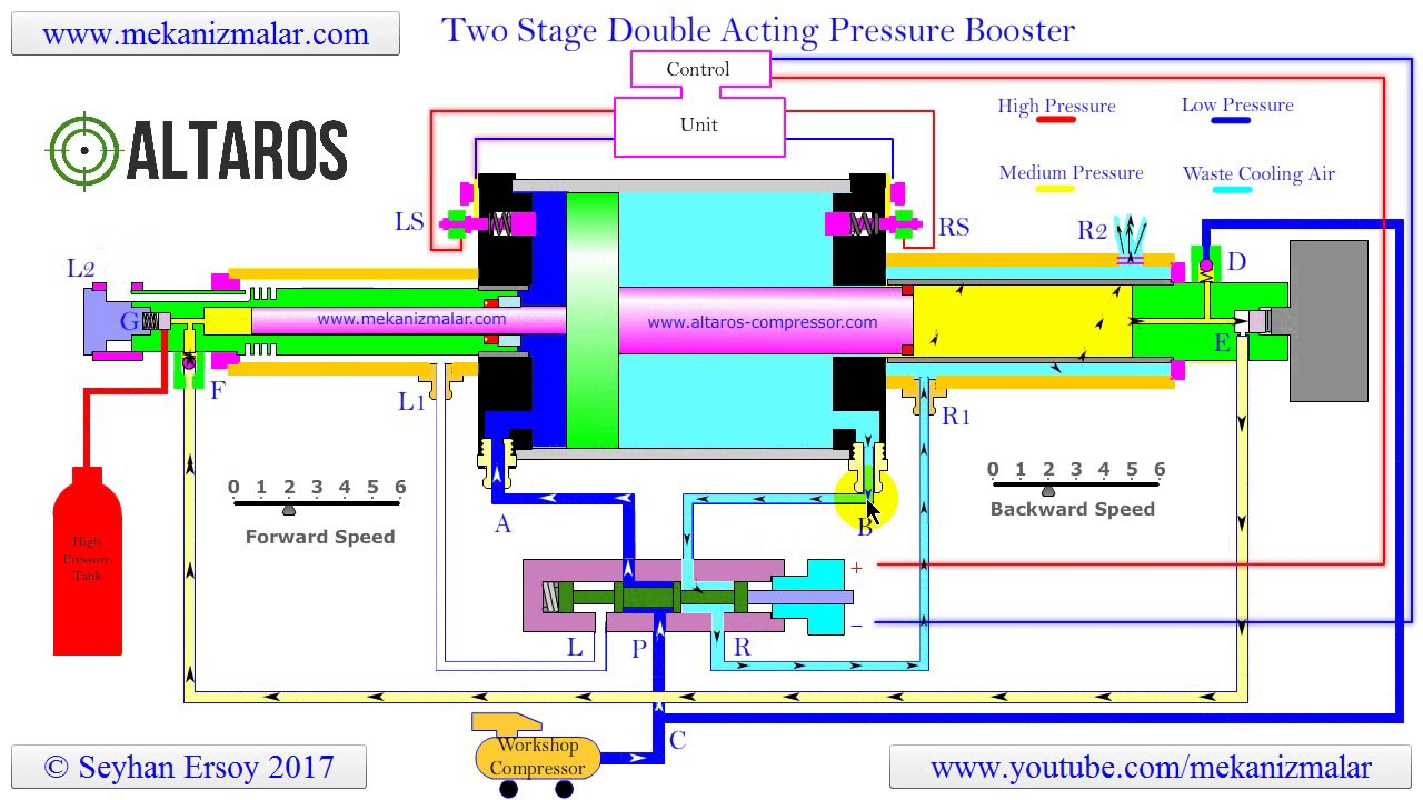 Pressure Booster Double Acting Two Stage Youtube