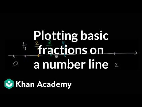 Plotting basic fractions on the number line | Fractions | Pre-Algebra | Khan Academy