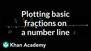 Plotting basic fractions on the number line