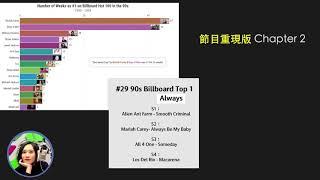 90年代Billboard排行榜!那些永遠高掛在第一名的經典歌曲