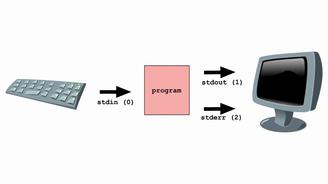 What is stdin stdout and stderr in Linux