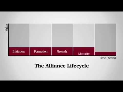 Strategic alliances: Game changers in business performance