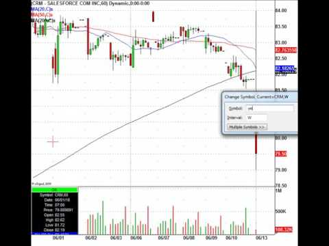 Monday's Stock Trading Action: LNKD, CRM, MSFT & More