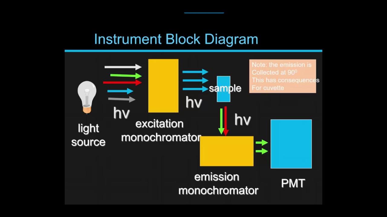 emission spectroscopy fundamentals