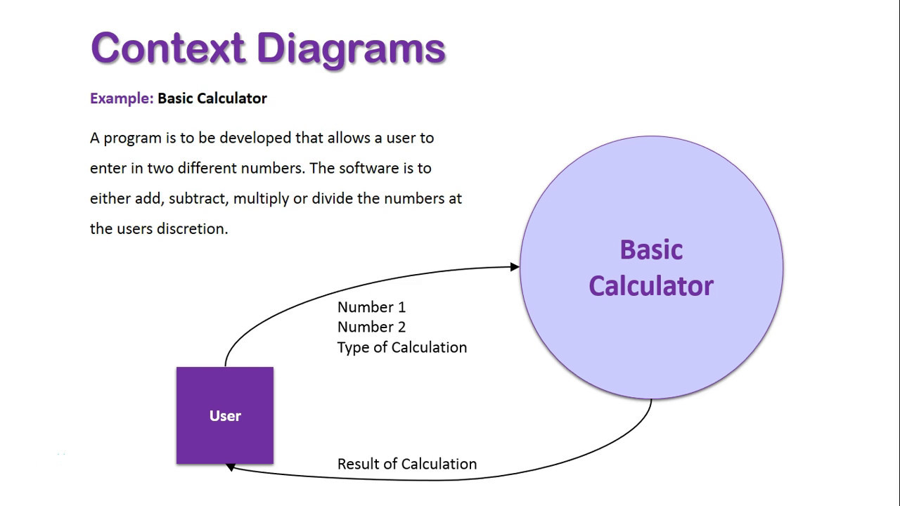 hight resolution of context diagrams overview