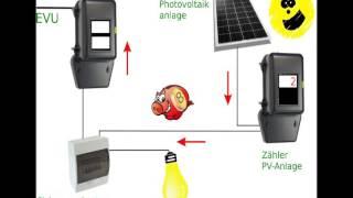 Wie funktioniert Eigenverbrauch bei Photovoltaikanlagen
