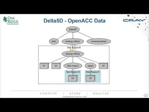 Porting Computational Physics Applications to the Titan Supercomputer with OpenACC and OpenMP