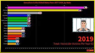DEATH PENALTY/EXECUTIONS IN THE UNITED STATES FROM (1977-2019), BY STATE. ((UPDATED)) 💀💀💀