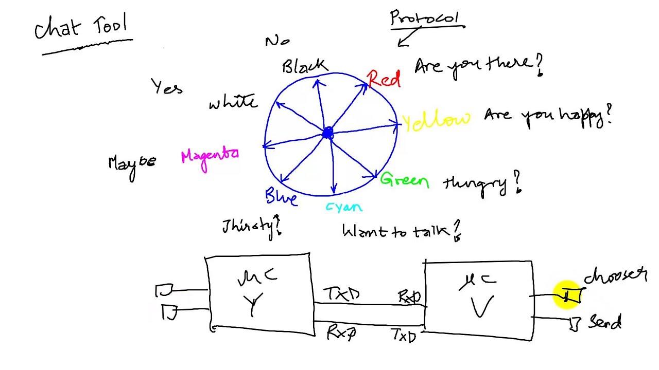 total flow rs232 wiring diagram [ 1280 x 720 Pixel ]