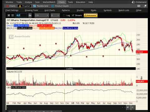 Dec 13 2018 – Amazon Coiling, Lowes Looks Interesting