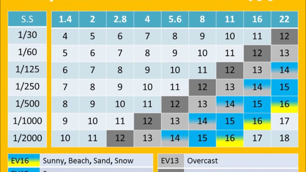 Exposure Value Chart Ev Light Lv Sunny 16 Rules